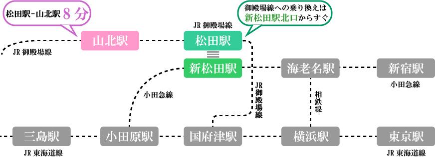山北-松田アクセス